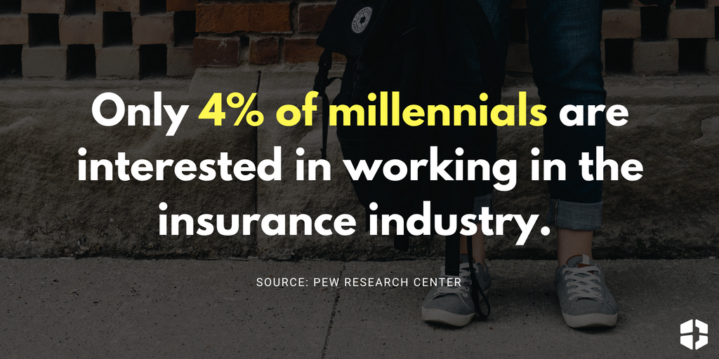 Only 4% of millennials are interested in working in the insurance industry.