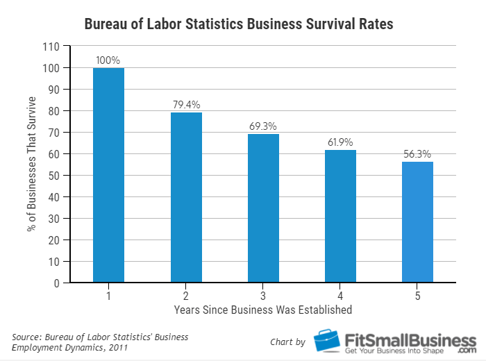 Bureau of Labor Statistics Business Survival Rates - 7 Signs You Need a Third-Party Collection Agency | Brown & Joseph, LLC
