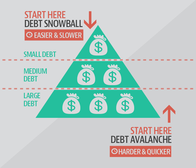 Debt Snowball vs. Debt Avalanche - Using the 'Avalanche Method' To Pay Off Debt | Brown & Joseph, LLC