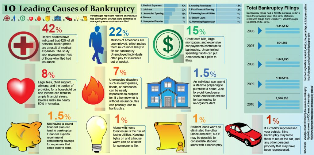 Leading Causes of Bankruptcy in the U.S.