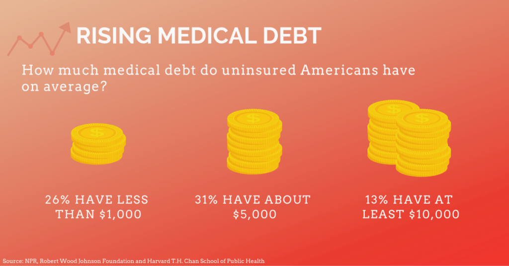 Rising Medical Debt 2018