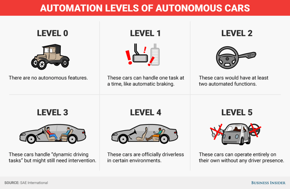 Automation Levels of Autonomous Cars